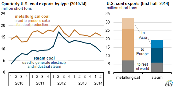 graph of quarterly U.S. coal exports by type, as explained in the article text