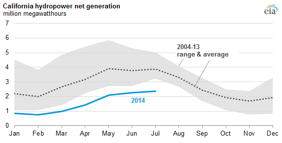 California Drought Leads To Less Hydropower Increased Natural Gas
