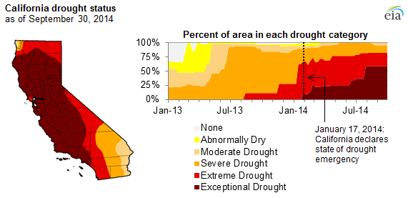 graph of California drought status, as explained in the article text
