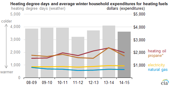 graph of heating degree days and average winter household expenditures for heating fuels, as explained in the article text