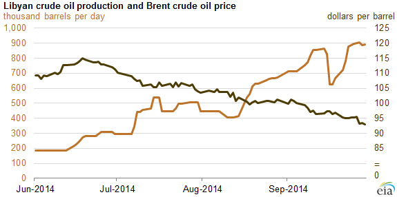 graph of Libyan crude oil production and Brent prices, as explained in the article text