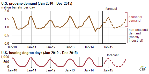 Lower petrochemical use of propane driven by wider price
