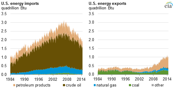 graph of U.S. energy imports and exports, as explained in the article text