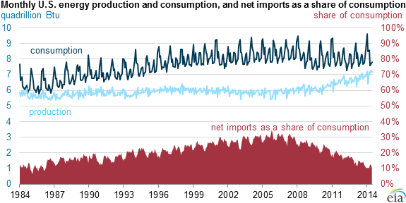 graph of monthly U.S. energy production and consumption and net imports as a share of consumption, as explained in the article text