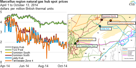 Some Appalachian Natural Gas Spot Prices Are Well Below The Henry - Us gas price map