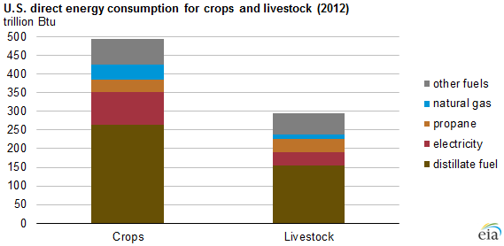 graph of U.S. direct energy consumption for crops and livestock, as explained in the article text