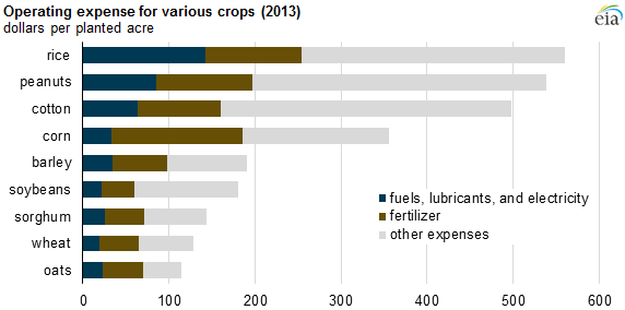 Energy for growing and harvesting crops is a large component of farm