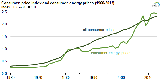graph of consumer price index and consumer energy prices, as explained in the article text