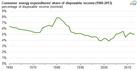 Consumer Energy Expenditures Are Roughly 5 Of Disposable