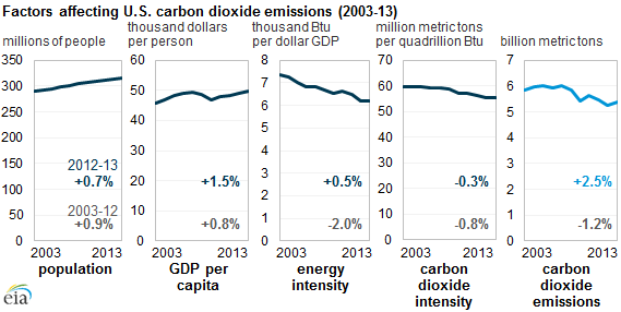 graph of factors affecting U.S. carbon dioxide emissions, as explained in the article text