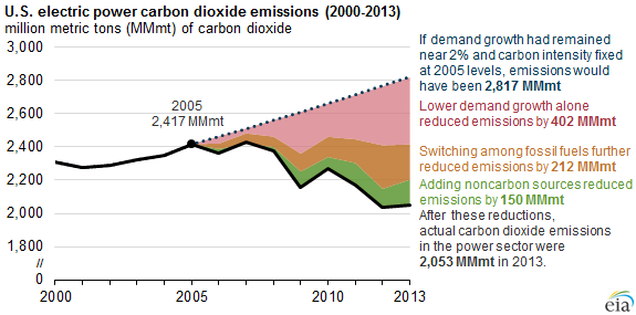 graph of U.S. electric power carbon dioxide emissions, as explained in the article text