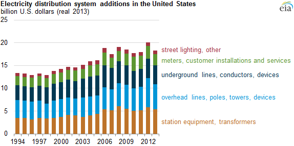 graph of electricity distribution system additions in the U.S., as explained in the article text