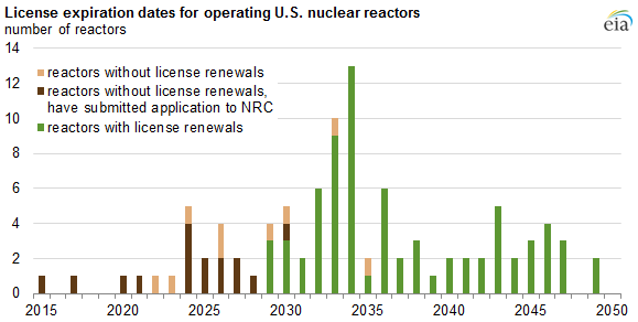 graph of license expiration dates for operating U.S. nuclear reactors, as explained in the article text