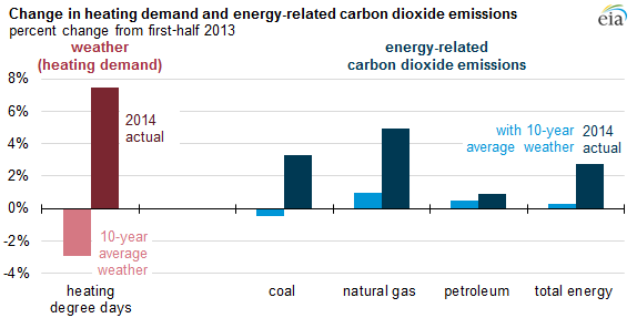 graph of change in heating demand and energy-related carbon dioxide emissions, as explained in the article text