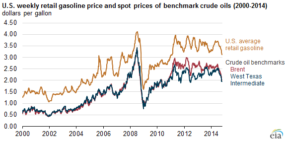 U S Gasoline Prices Move With Brent Rather Than Wti Crude