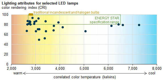 graph of lighting attributes for selected LED lamps, as explained in the article text