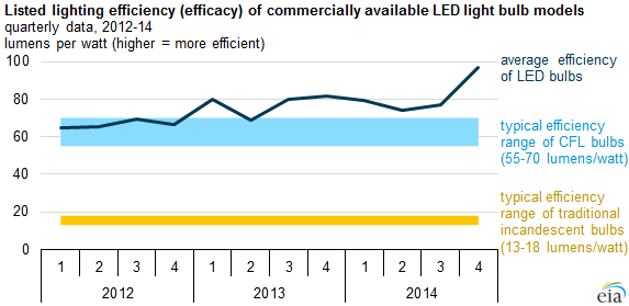 graph of lighting efficiency (efficacy) of newly marketed light-emitting diode (LED) bulbs, as explained in the article text