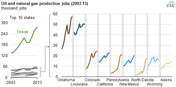 graph of oil and natural gas production jobs, as explained in the article text