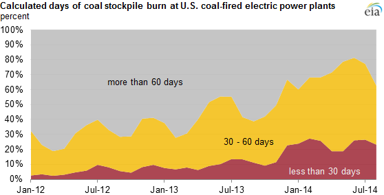 graph of days of burn at coal-fired power plants, as explained in the article text