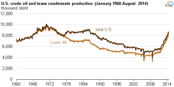 graph of U.S. crude oil and lease condensate production, as explained in the article text