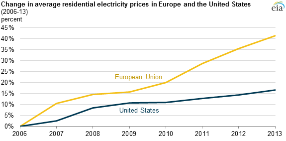 European Residential Electricity Prices Increasing Faster