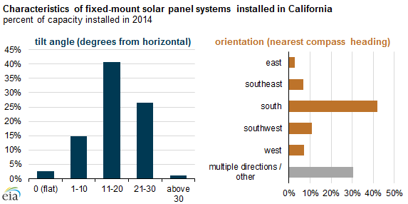 graph of characteristics of fixed-mount solar panel systems installed in California, as explained in the article text