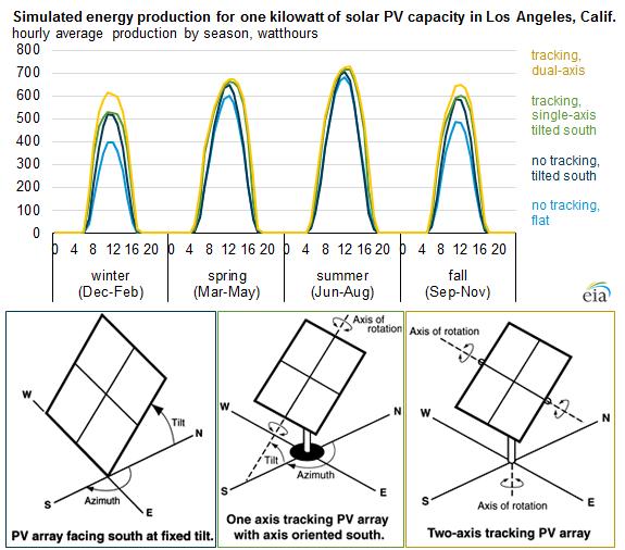 Solar Photovoltaic Output Depends On Orientation Tilt