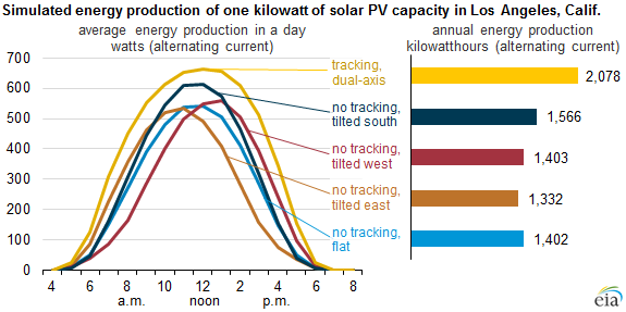 graph of simulated energy production of a one kilowatt of solar PV capacity in Los Angeles, CA, as explained in the article text