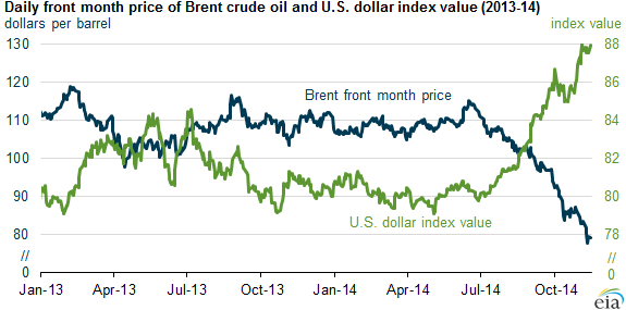 Oil and Currency Markets Reflect Expectations for Lower Global Economic Growth thumbnail