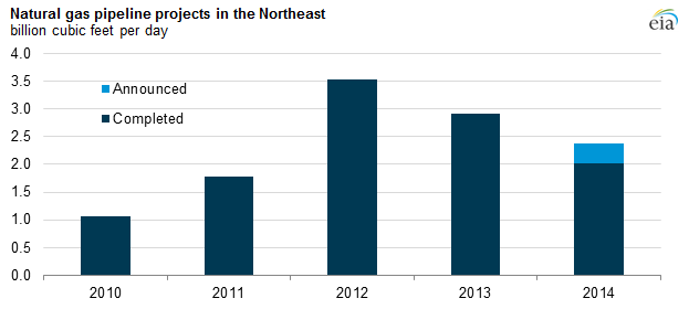 graph of natural gas pipeline projects in the Northeast, as explained in the article text