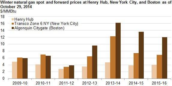 graph of winter natural gas spot and forward prices at Henry Hub, New York City, and Boston, as explained in the article text