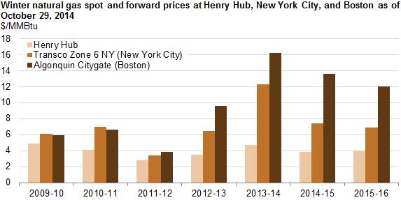 Boston Gas Prices >> Boston New York City Winter Natural Gas Prices Expected To