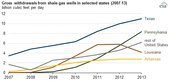 Gross withdrawals from shale gas wells in selected states
