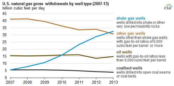 Decline Of Natural Gas Well Production
