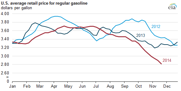 graph of U.S. average retail price for regular gasoline, as explained in the article text