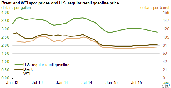 graph of Brent and WTI spot prices and U.S. regular retail gasoline price, as explained in the article text