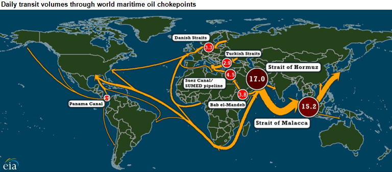 World Oil Transit Chokepoints Critical To Global Energy
