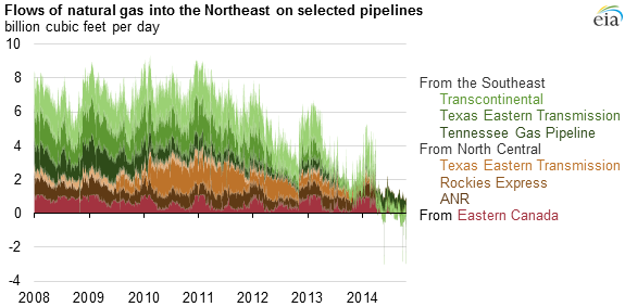 graph of flows of natural gas into the Northeast on selected pipelines, as explained in the article text