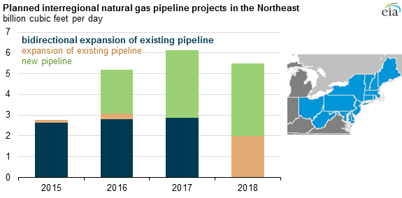 graph of planned interregional natural gas pipeline projects in the Northeast, as explained in the article text