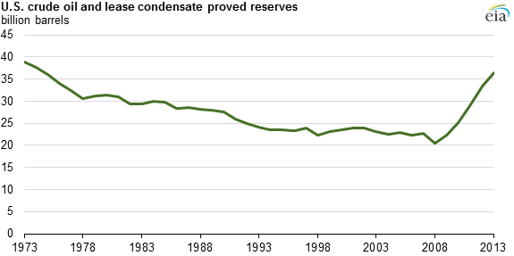 graph of U.S. crude oil and lease condensate proved reserves, as explained in the article text
