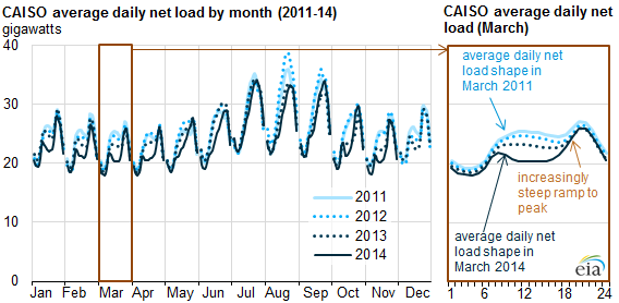 graph of CAISO average daily net load by month, as explained in the article text