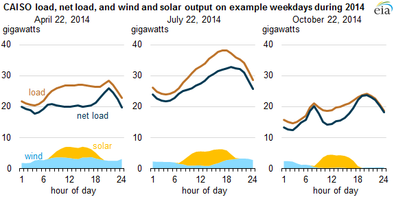 graph of CAISO load, net load, and wind and solar output on example weekdays during 2014, as explained in the article text