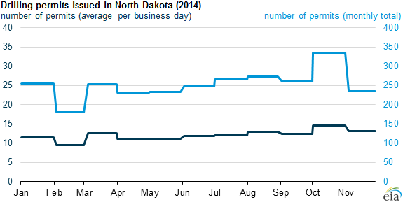 graph of drilling permits issued in North Dakota, as explained in the article text