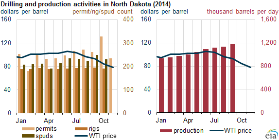graph of drilling and production activities in North Dakota, as explained in the article text