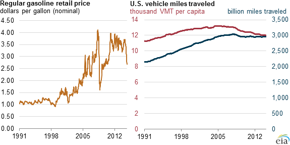 graph of regular retail gasoline prices and U.S. vehicle miles traveled, as explained in the article text
