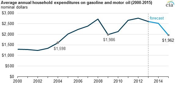 u s household gasoline expenditures in 2015 on track to be the