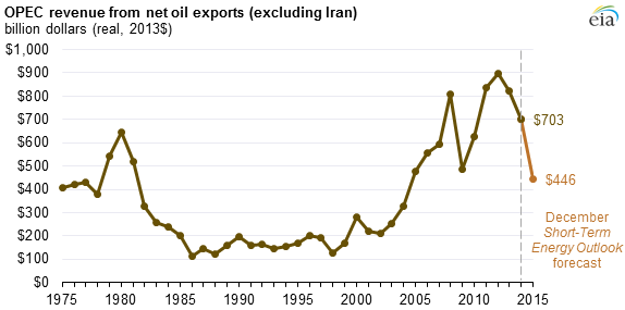graph of OPEC net oil export revenues, as explained in the article text