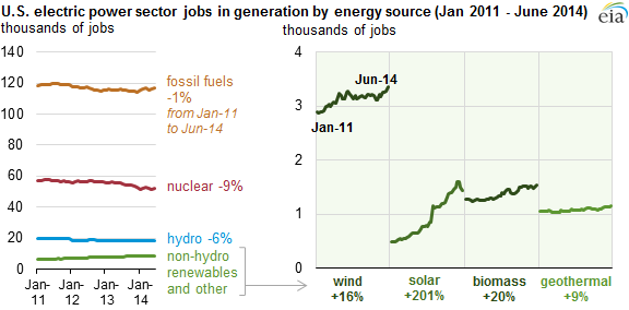 graph of U.S. electric power sector jobs in generation by source, as explained in the article text
