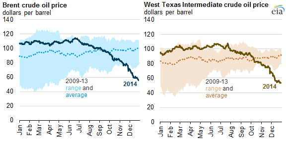Crude Oil Prices Down Sharply In Fourth Quarter Of 2014