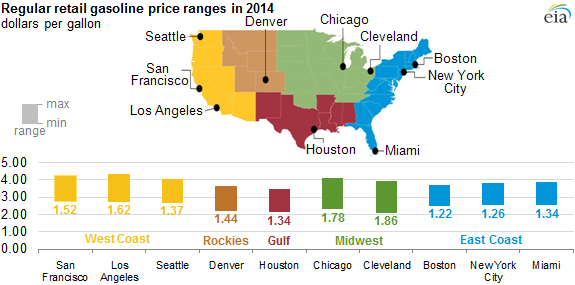 graph of regular retail gasoline price ranges in 2014, as explained in the article text